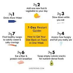 LIVESTRONG.com 7-Day Restart Guide