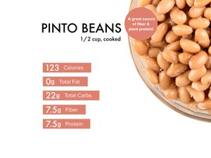 Custom graphic showing pinto bean nutrition.