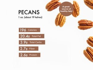 Custom graphic showing pecan nutrition.