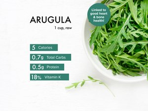Custom graphic showing arugula nutrition.