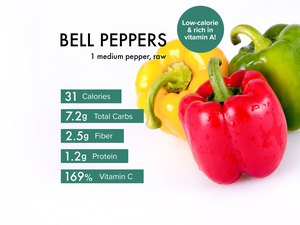 Custom graphic showing bell pepper nutrition.