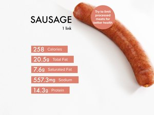 Custom graphic showing sausage nutrition.