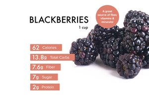 Custom graphic showing blackberries nutrition.