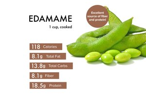 Custom graphic showing edamame nutrition.