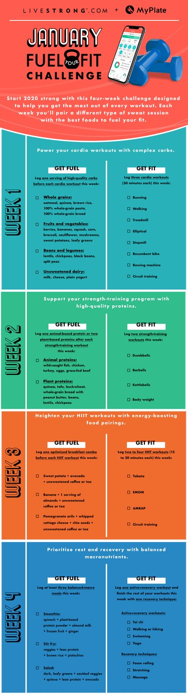 checklist of food and fitness options for the January Fuel-Your-Fit Challenge