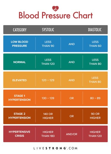 Blood pressure chart with low, normal and high blood pressure categories