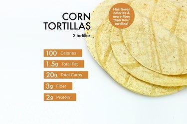 Custom graphic showing corn tortilla nutrition.
