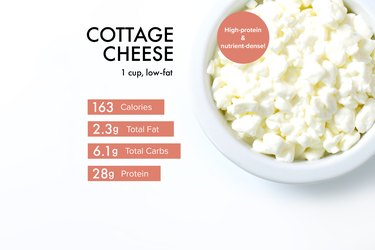 Custom graphic showing cottage cheese nutrition.