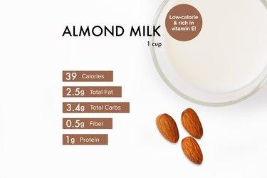 Custom graphic showing almond milk nutrition.