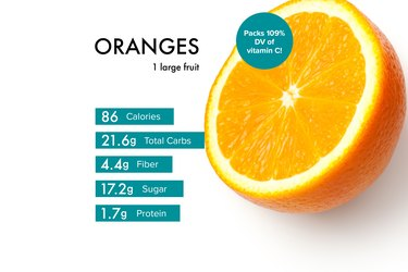 Custom graphic showing orange nutrition.
