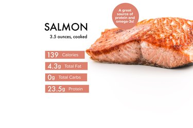 Custom graphic showing salmon nutrition.
