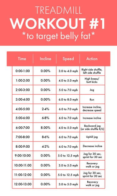 Treadmill workout to lose belly fat