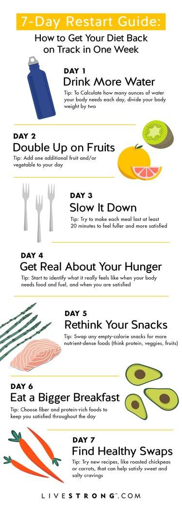 Seven-day restart guide graphic