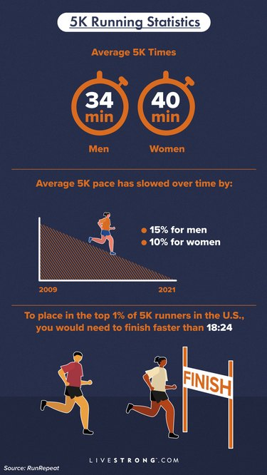 infographic showing 5K running statistics including average 5K time for men and women
