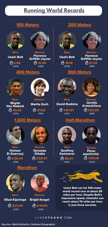 infographic showing historic running world records including Usain Bolt as fastest man