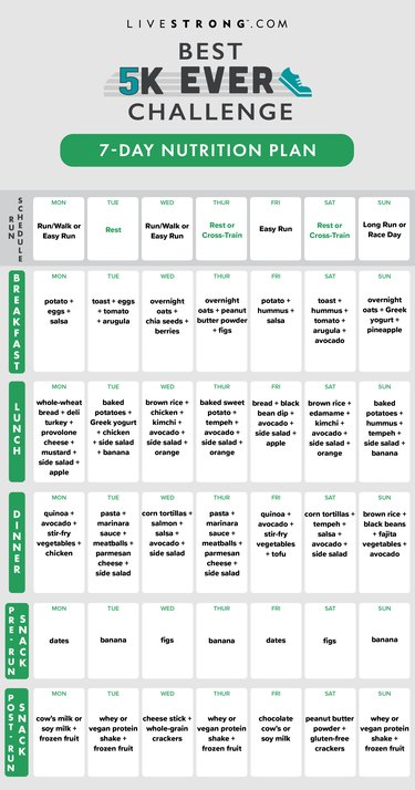 best 5K ever challenge seven-day nutrition plan