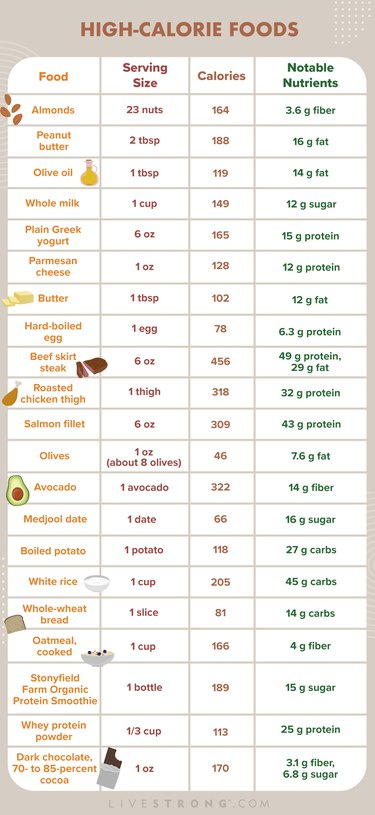 List of high-calorie foods