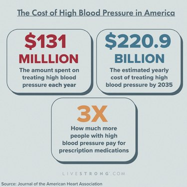 Graphics showing the cost of high blood pressure in America