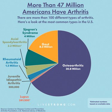 Arthritis prevalence in the U.S. graphic