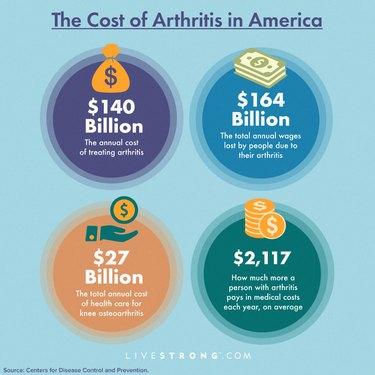 Cost of arthritis in America graphic