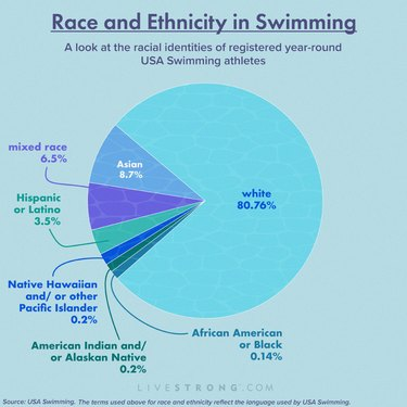 pie chart graphic showing swimming statistics by race and ethnicity