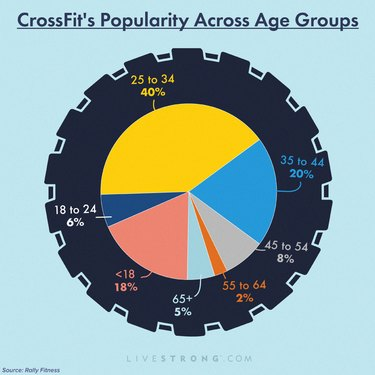 graphic showing percentage of crossfit athletes by age