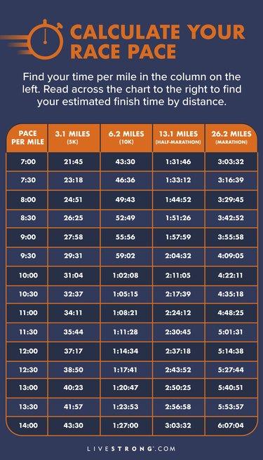 marathon finish time chart