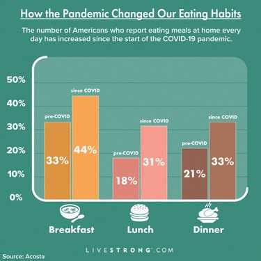 graph showing how many people eat meals at home during COVID