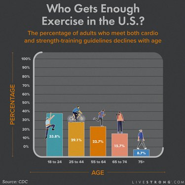 bar chart of U.S. exercise statistics by age