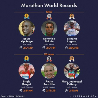 infographic showing the top three marathon world records for men and women