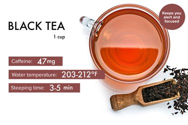 graphic showing caffeine, steeping time and temperature for black tea benefits