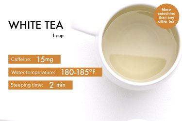 graphic showing caffeine, steeping time and temperature for white tea benefits