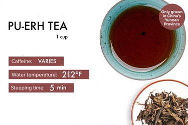 graphic showing caffeine, steeping time and temperature for pu-erh tea benefits