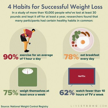 illustration showing four habits for successful weight loss