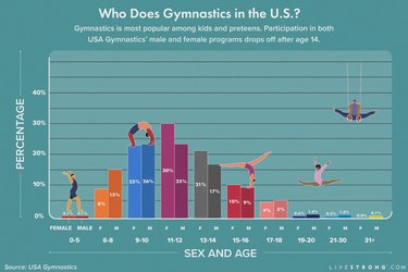 infographic showing bar chart of gymnastics statistics by sex and age