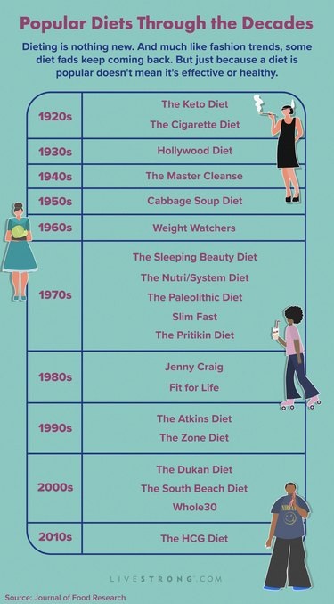 chart of the most popular diets from the 1920s to today