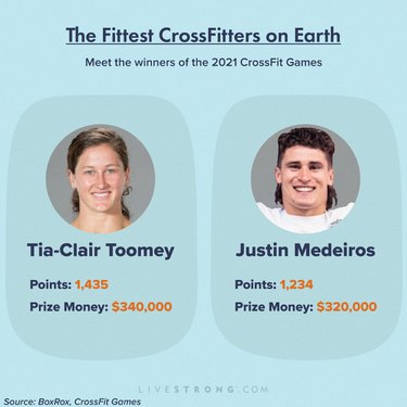 infographic showing the fittest crossfitters on earth who won the 2021 CrossFit games