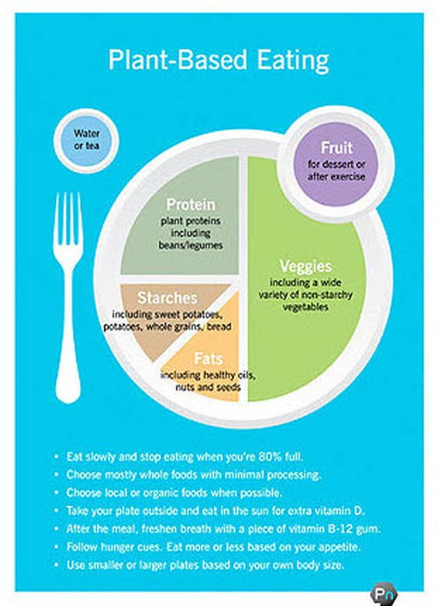 plant-based eating infographic