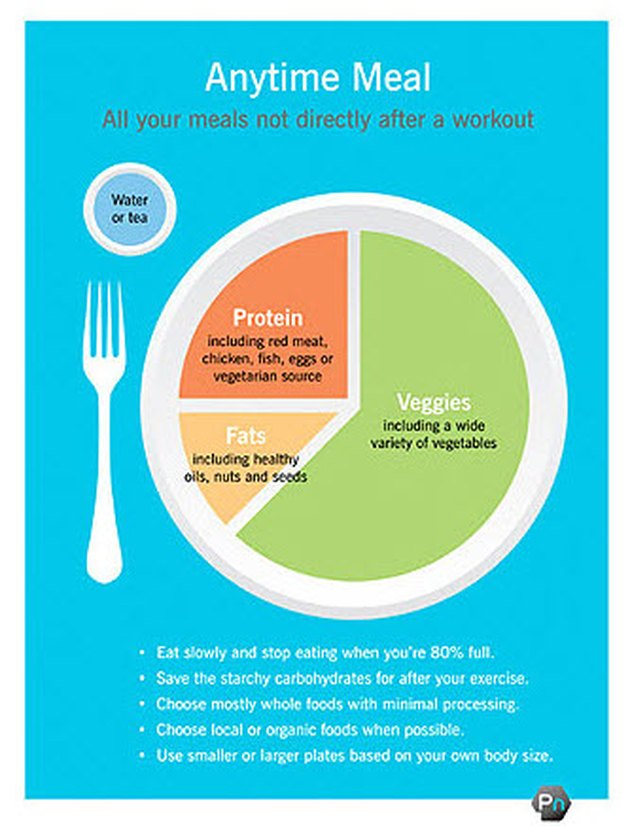 anytime meal infographic