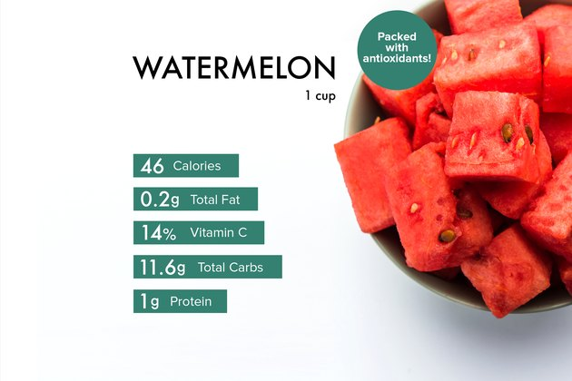 Custom graphic showing watermelon nutrition.