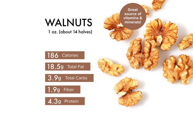 Custom graphic showing walnuts nutrition.