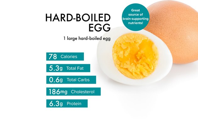 Custom graphic showing boiled egg nutrition.