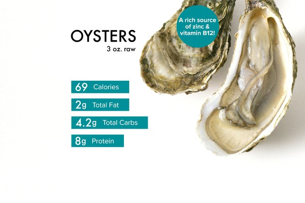Custom graphic showing raw oyster nutrition.