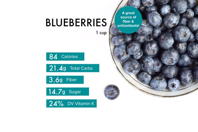 Custom graphic showing blueberries nutrition.