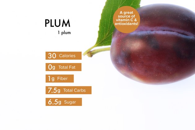 Custom graphic showing plum nutrition.