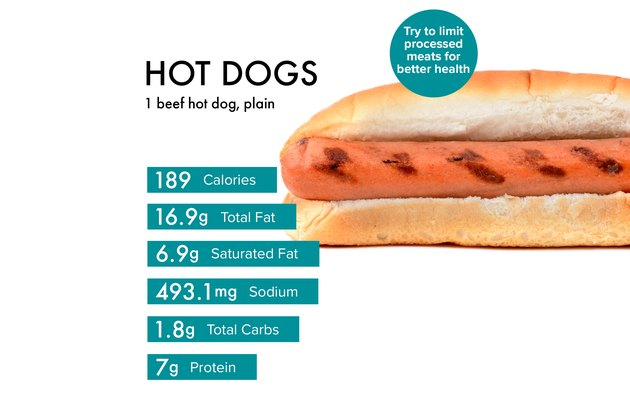 Custom graphic showing hot dogs nutrition