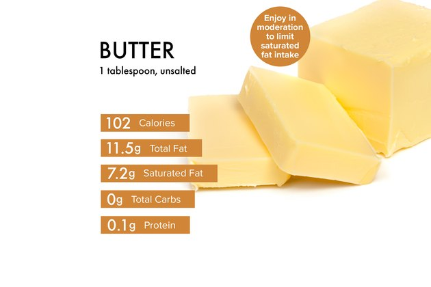 Custom graphic showing butter nutrition.