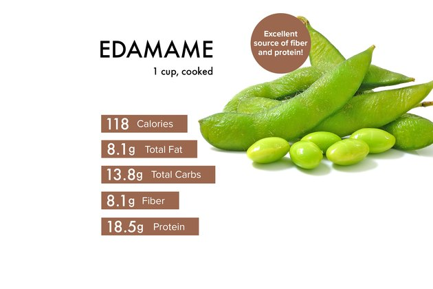 Custom graphic showing edamame nutrition.
