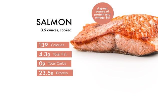 Custom graphic showing salmon nutrition.