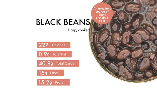 Custom graphic showing black beans nutrition.